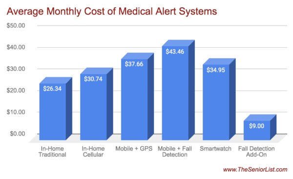 Does Medicare pay for medical alert systems and how much do they cost?